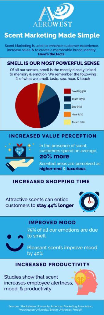scent marketing infographic