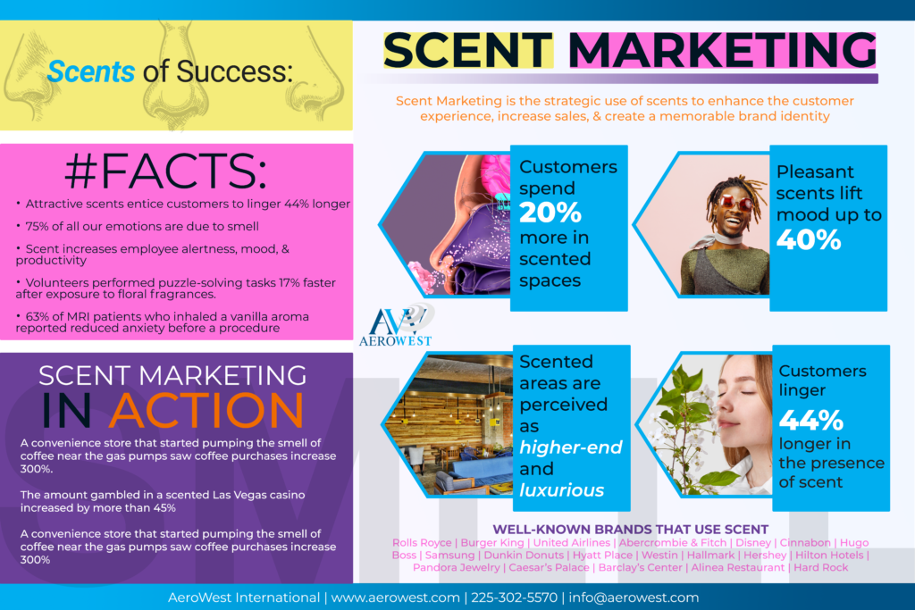 scent marketing infographic 2021
